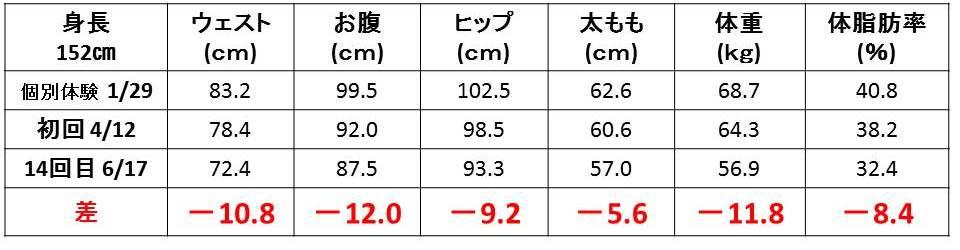 ダイエット_ボディメイク_体重_体型_お腹_ウェスト_ヒップ_太もも_数値_半年_15kg