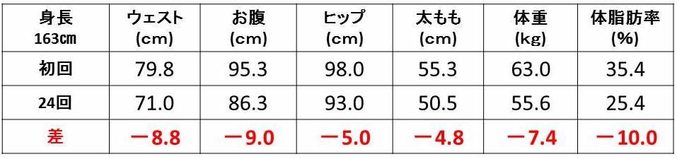 数字_ダイエット_10_体脂肪率_体重_ウェスト