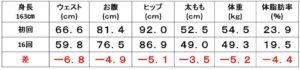 体重_体脂肪率_ウェスト_サイズ