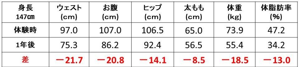 体重_体脂肪率