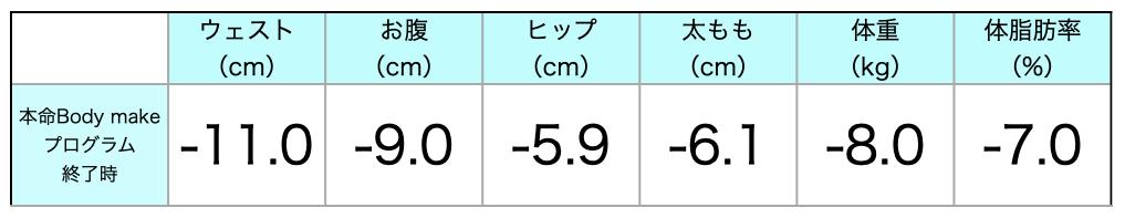 大森 体重 体脂肪率